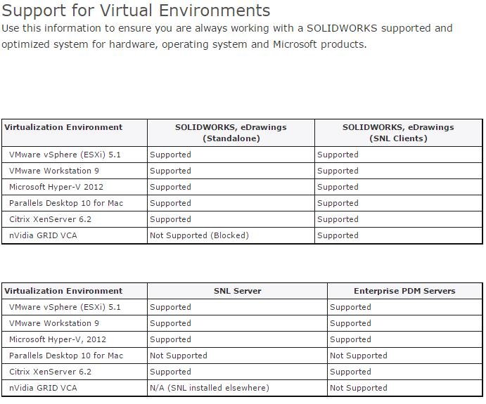environnement virtuel certifié