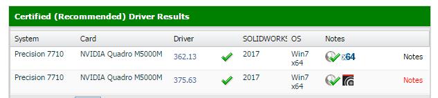 Carte graphique driver certifiés SOLIDWORKS