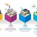 Shéma-La-révolution-industrielle