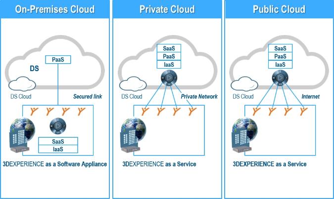 3DEXPERIENCE Cloud : les 10 bénéfices de l'accès On Cloud