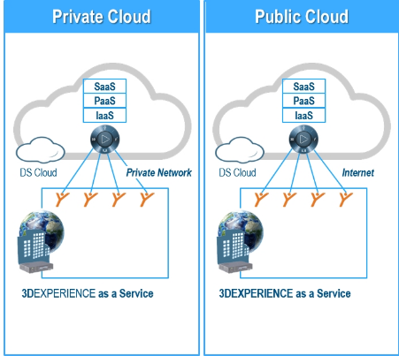 private et public cloud