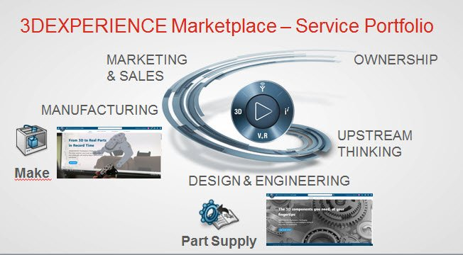 3Dexperience marketplace 1