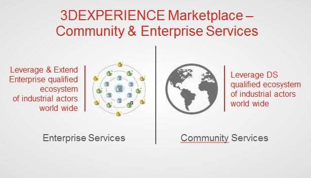3Dexperience marketplace 2