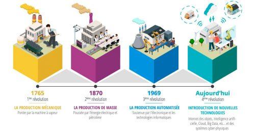 Schéma-La-révolution-industrielle