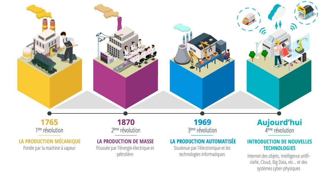 transformation numérique industrie : les 4 révolutions industrielles