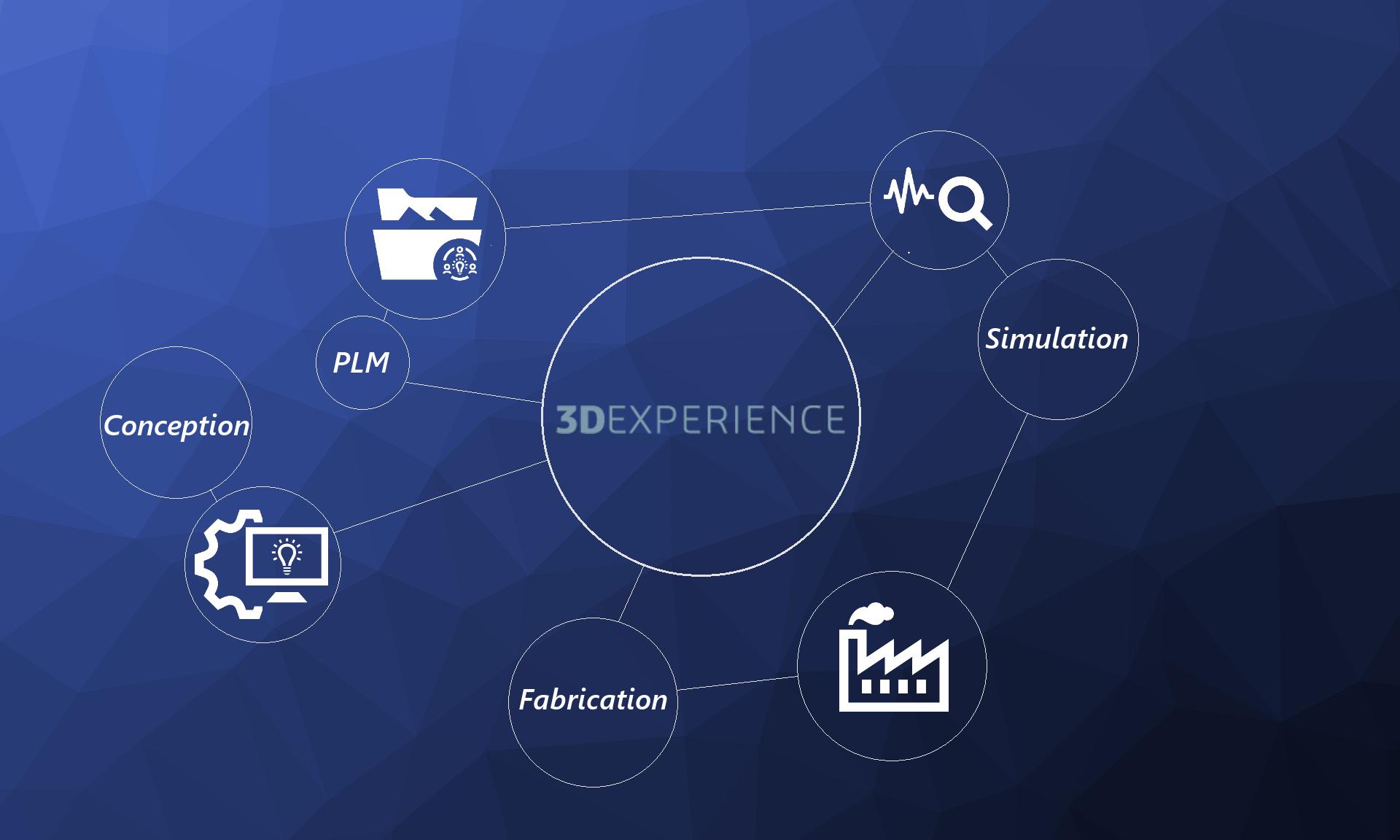 VS- 3DEXPERIENCE Platform