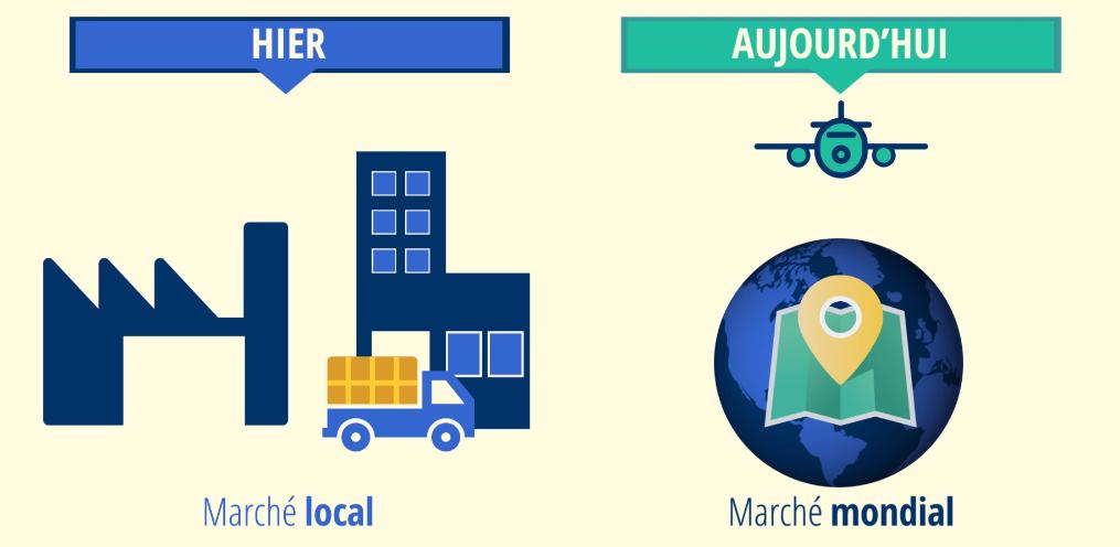 marché local au marché mondial - transformation numérique ou digitale