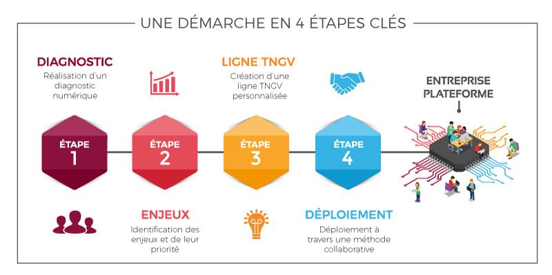 transformation digitale dans l'industrie - méthode tngv