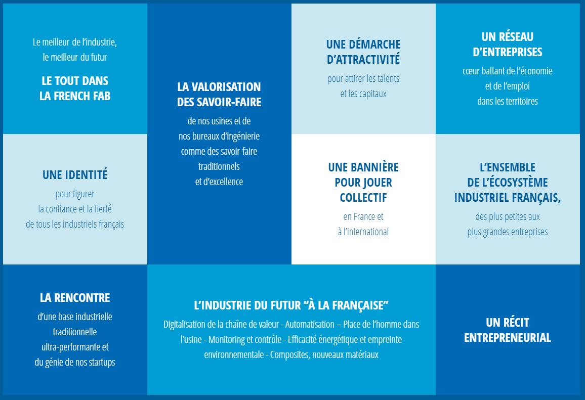 """Résultat de recherche d'images pour """"la french fab les industriels en mouvement"""""""