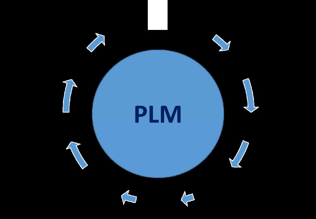 PDM vs PLM : définitions, usages et différences