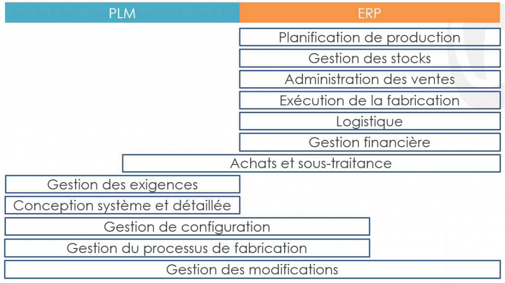 PLM vs ERP : opposition ou complémentarité ?