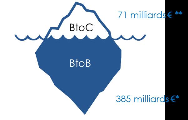 E-commerce BtoB dans l'industrie
