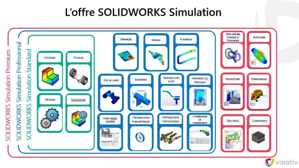 La simulation numérique fréquentielle dans l'industrie 4.0