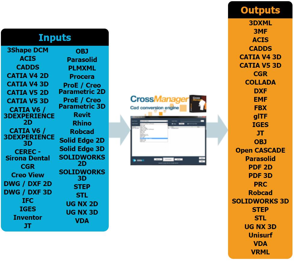 nouveautés datakit 2020.1 formats convertibles avec crossmanager