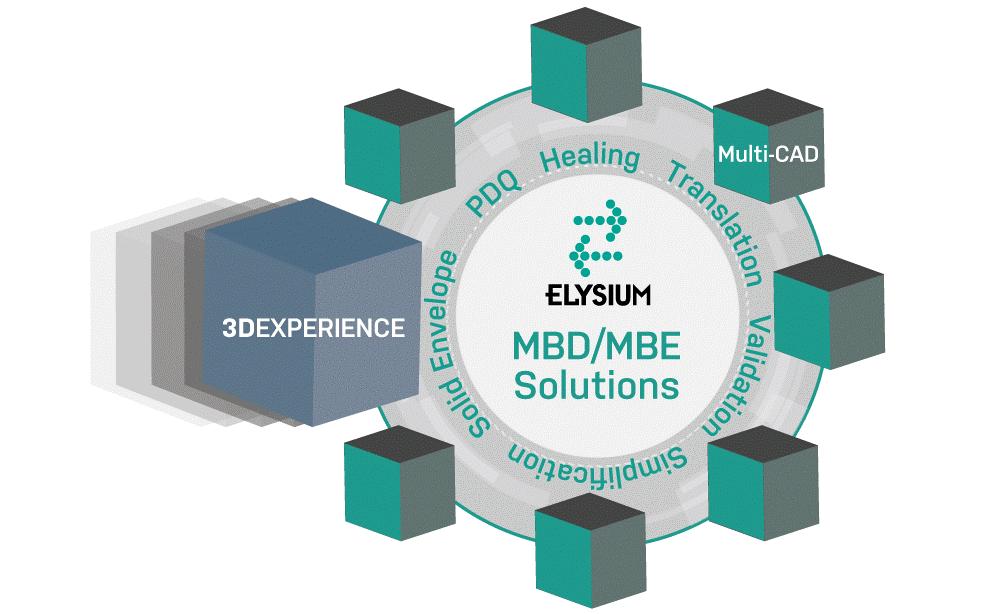 elysium 3Dexperience